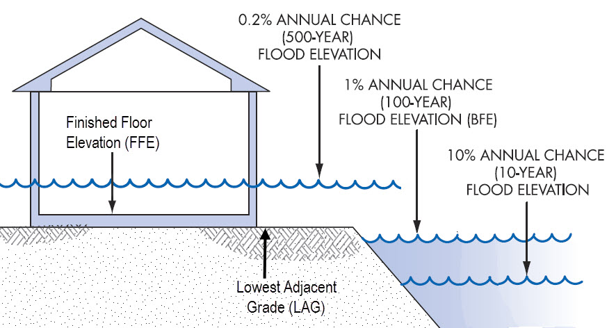 Base-Flood-Elevation